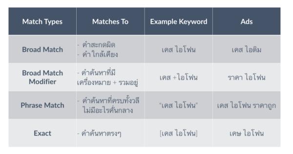 ทำ Google Adwords ด้วยตัวเอง Keyword Match Types